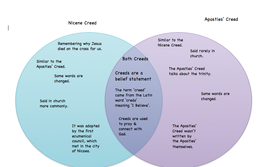 Essay on the nicene creed